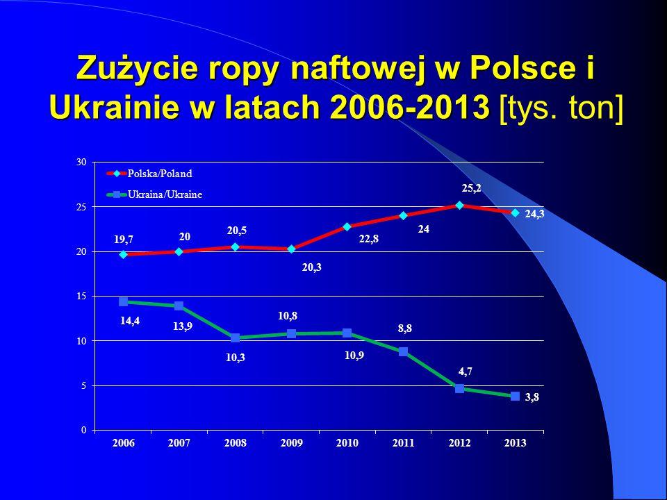 Zużycie ropy naftowej w Polsce i Ukrainie w latach 2006-2013 [tys. ton]